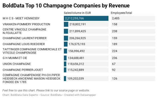 Bolddata top 10 champagne companies by revenue