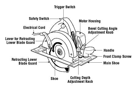 Leatherman multi tool mini, corded oscillating tool