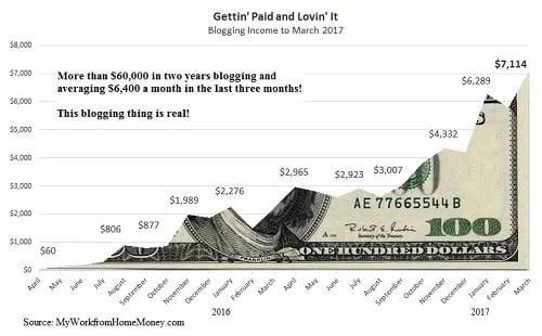 how much money i make blogging