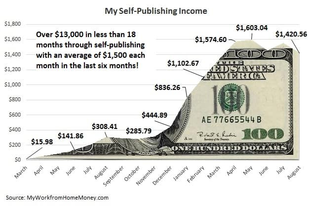 publish-book-monthly-income