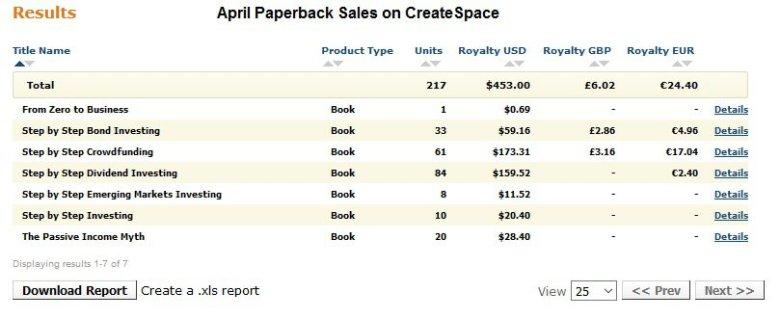 promuovere il libro di Amazon