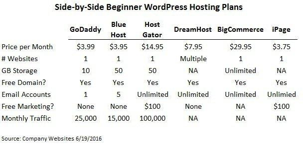 confronto di siti Web di hosting wordpress