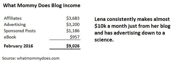 quanti soldi puoi guadagnare da un blog