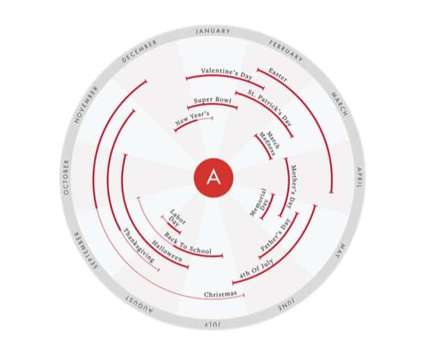 ruota del calendario dei contenuti di blog