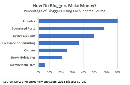 come fanno i blogger a fare soldi