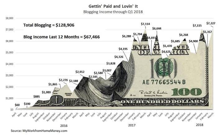 blogging strategie di reddito per i principianti
