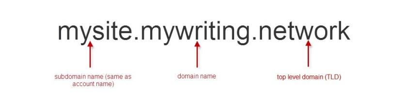 domain-diagram