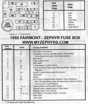1970 Ford Thunderbird Fuse Box Diagram | Wiring Library