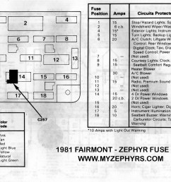 1983 ford fuse box wiring diagram portal 1983 ford mustang gt fuse box diagram 1983 mustang fuse box diagram [ 2993 x 2122 Pixel ]