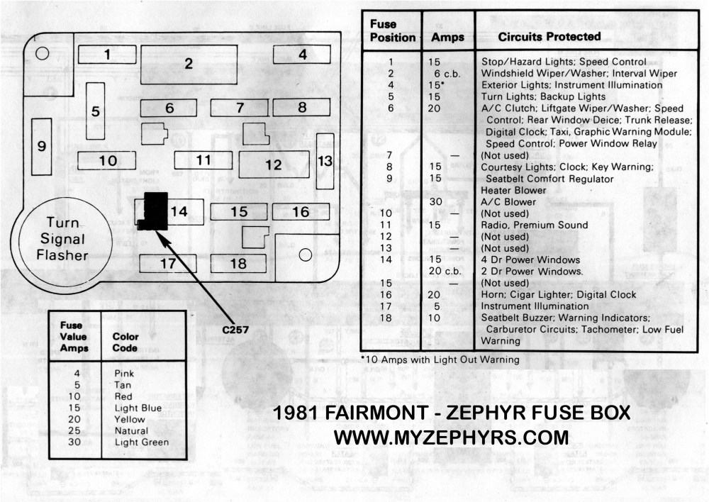 medium resolution of 1983 ford fuse box wiring diagram portal 1983 ford mustang gt fuse box diagram 1983 mustang fuse box diagram