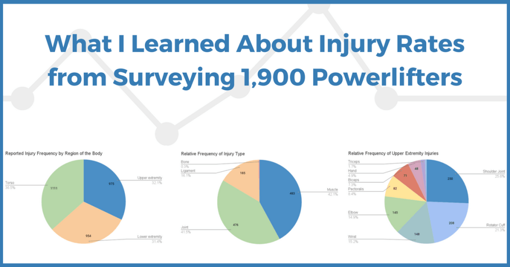 What I Learned About Injury Rates from Surveying 1,900 Powerlifters