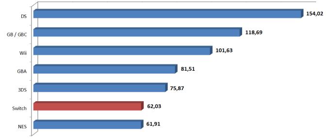 Das Bild zeigt eine Grafik der Verkaufszahlen von Nintendos Konsolen. Die Switch-Verkäufe liegen schon recht gut.
