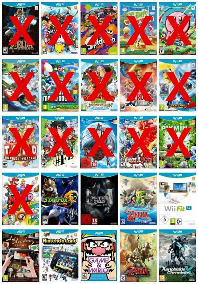 Das Bild zeigt die bereits portierten First Party-Titel der WiiU.