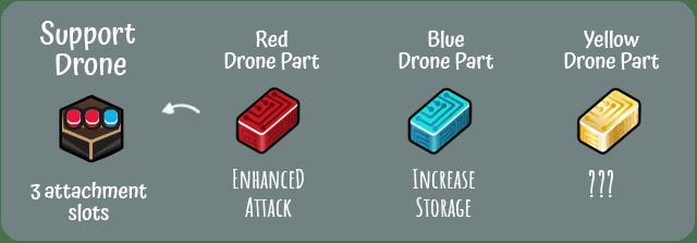 Das Bild zeigt den Aufbau einer Drohne.