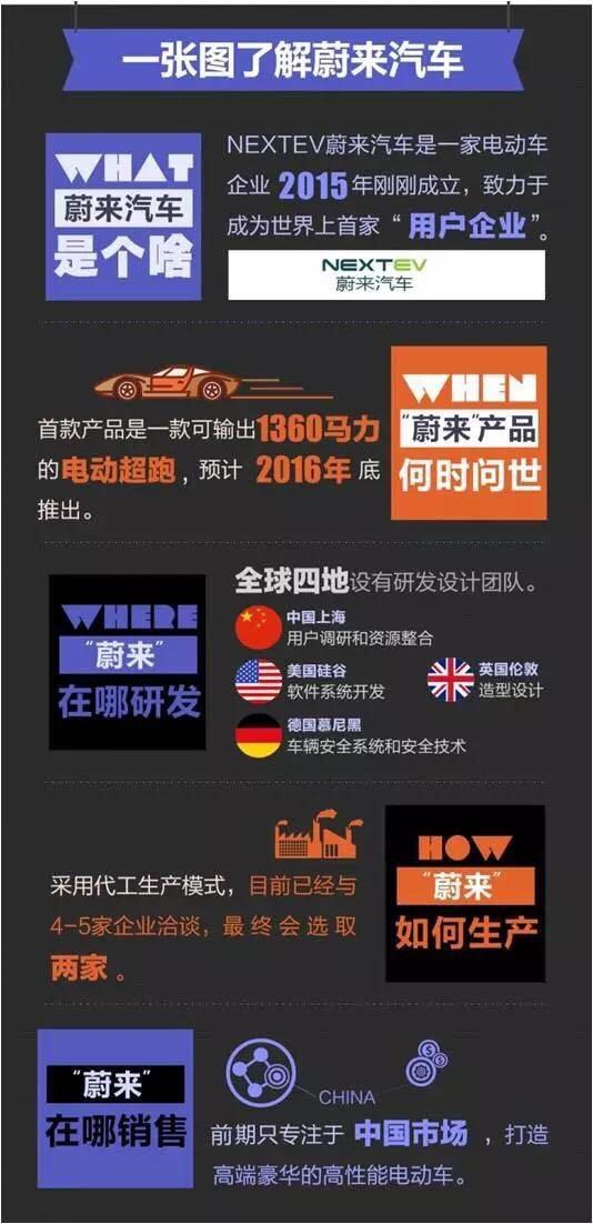騰訊重金領投電動車公司NextEV BAT掀起造車熱