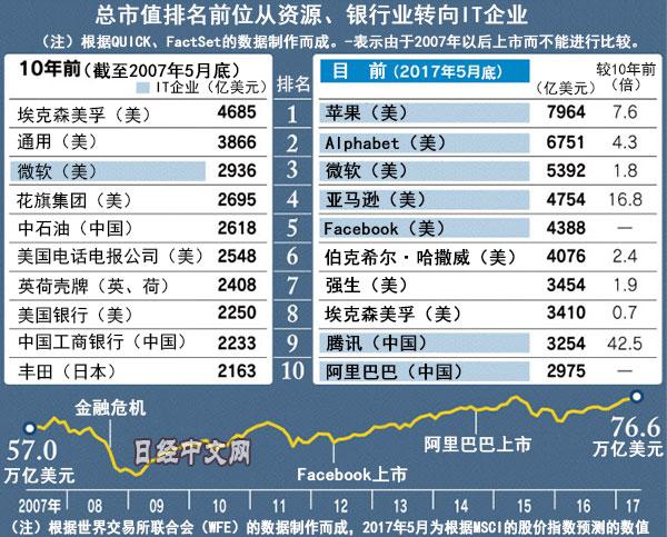 全球股市總市值創新高 中國IT企業存在感漸強|全球股市總市值_新浪財經_新浪網