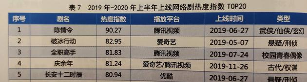 f2fb-kakmcxe8931855 'The Untamed' Is Most Streamed Drama Among 631 Dramas In 2019-2020