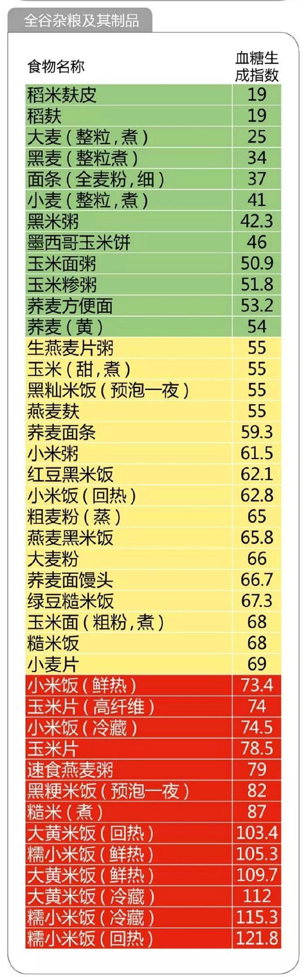 全谷物升糖指数GI表 图片来源:@健康时报 微博