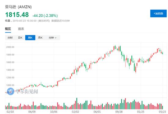 亞馬遜股價兩三年內升至3000美元?又有分析師喊了_財經頻道_新浪網-北美
