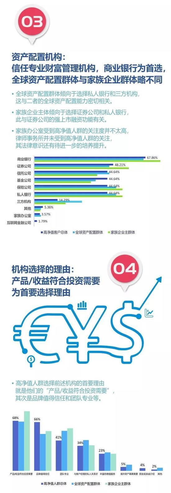 2017中國高凈值人群分析報告:新浪財經進常用APP前三_新浪財經_新浪網