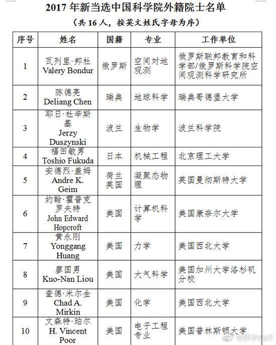2017中國科學院院士增選結果出爐 湖北3人當選 --中國教育在線湖北站