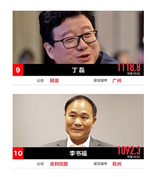 福布斯2017中國400富豪榜出爐 湖南3人上榜_新浪湖南_新浪網