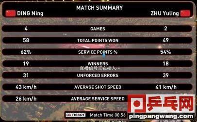 教你看懂乒乓球技术统计