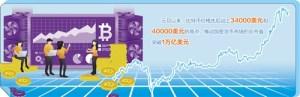 飙升的风险凸显了比特币可以疯狂运行多长时间比特币_新浪财经_Sina.com
