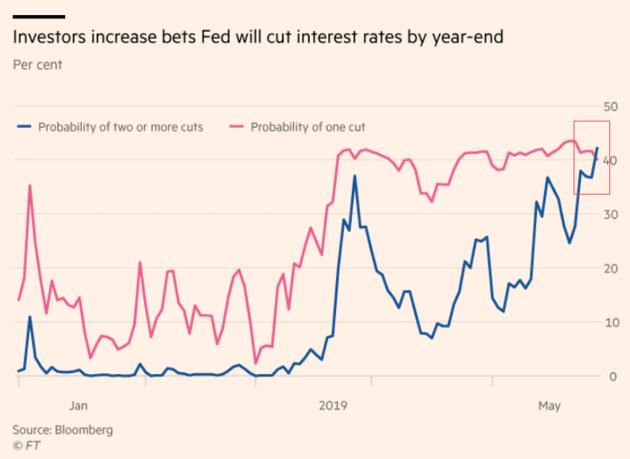 美債收益率暴跌!美聯儲年內降息兩次的預期上升_財經頻道_新浪網-北美