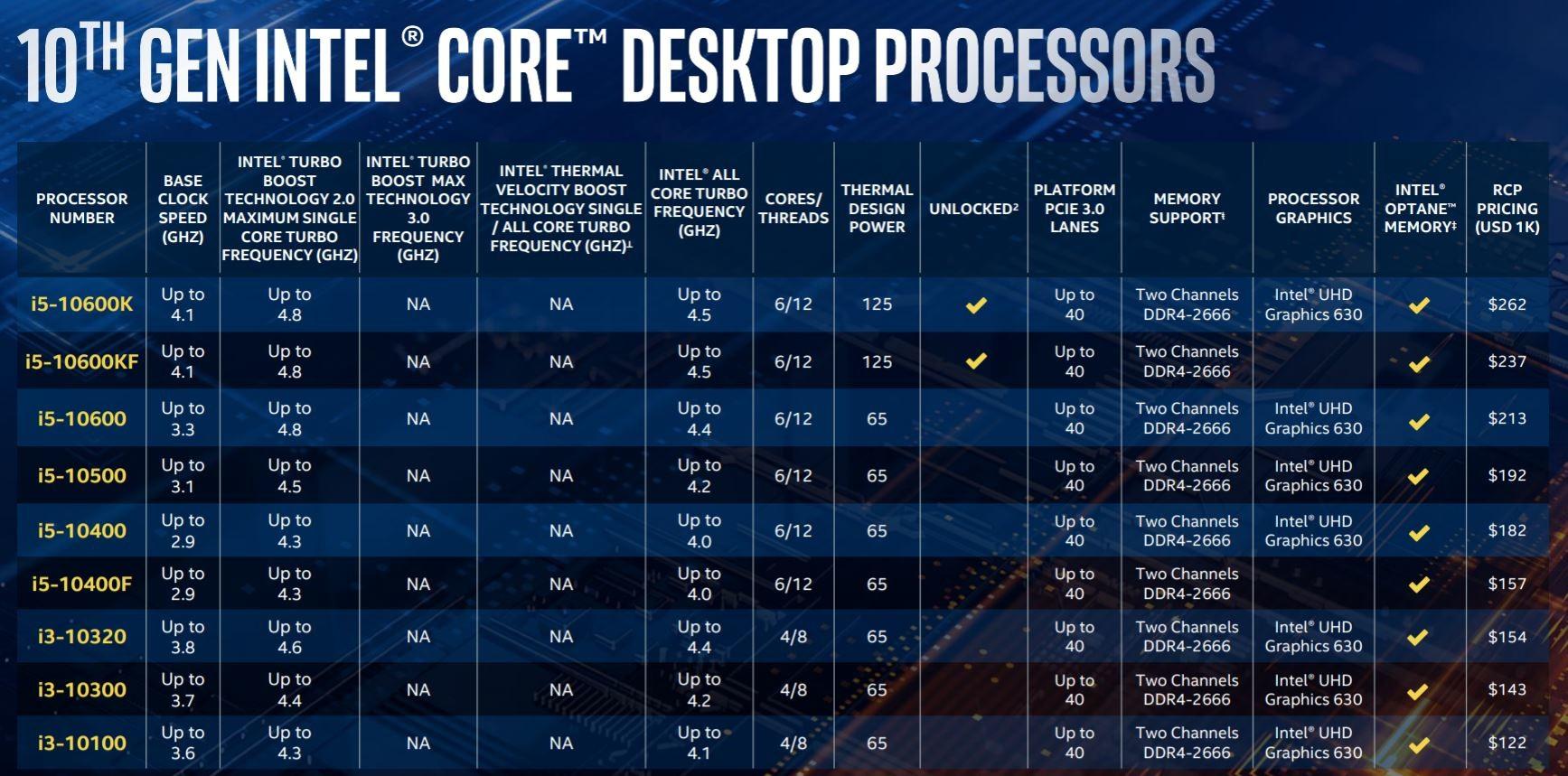 英特爾發布十代酷睿臺式機CPU 最高10核心5.3GHz+超線程|酷睿|臺式機_新浪科技_新浪網