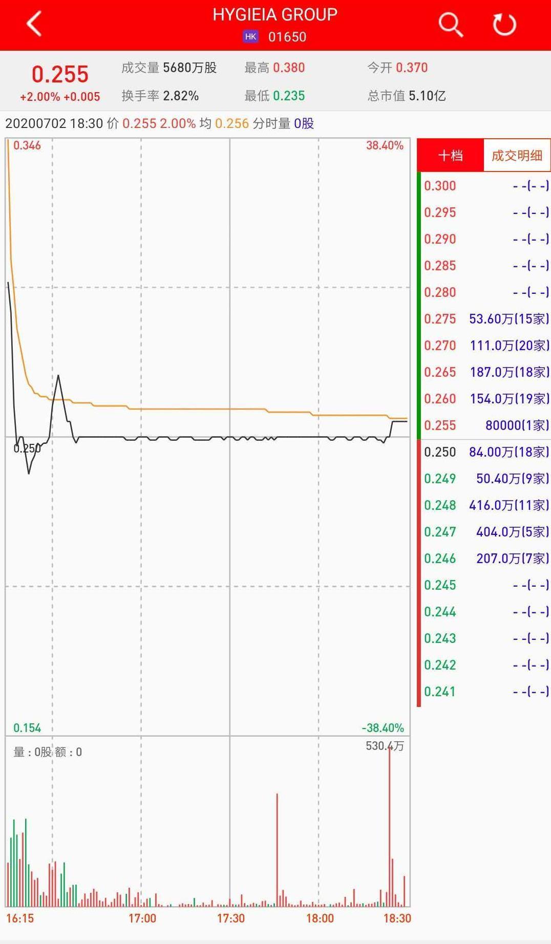 新股暗盤 | HYGIEIA GROUP(01650)暗盤收漲2% 每手賺40港元|證券_新浪財經_新浪網