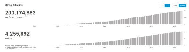 △全球疫情數據 圖片來源:世衛組織