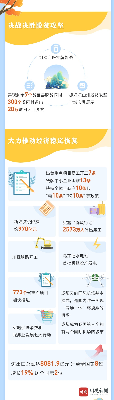 圖解:2021年四川省政府工作報告|政府工作報告|四川省|黃強_新浪新聞