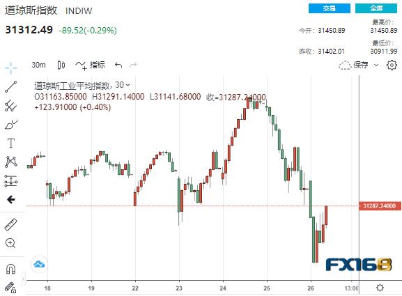 生气! 黄金暴跌近60美元美股上演了V型反转,美联储是否可能被迫干预?  | 美联储_新浪财经_新浪网