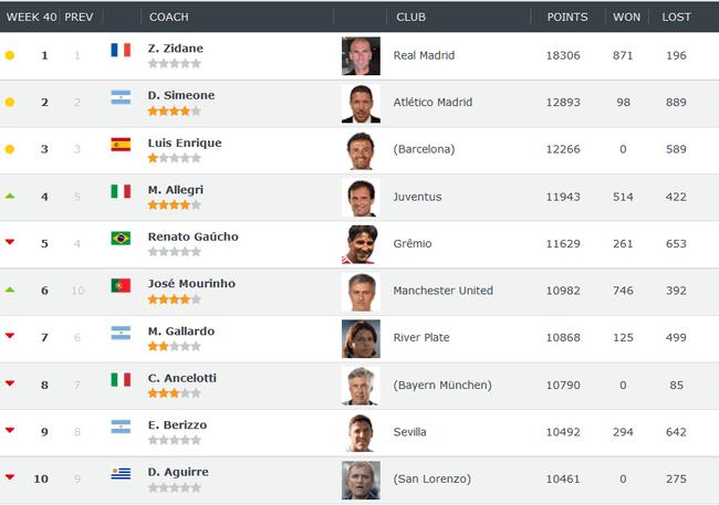《ClubWorldRanking》世界教练排名榜单前十名