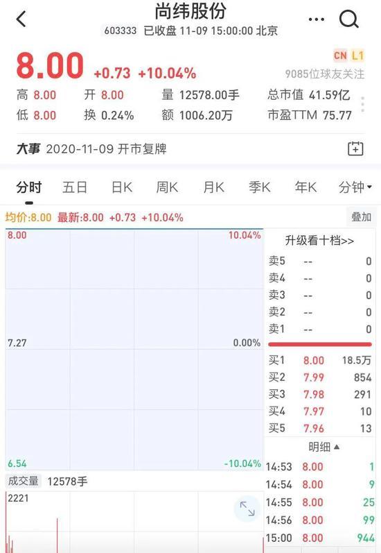 尚緯股份股價截圖