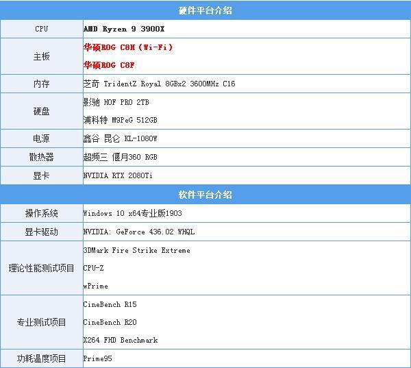 華碩ROG C8H Wi-Fi主板評測:純血ROG中最超值的一款