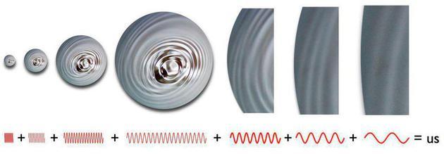 宇宙膨脹期間的量子波動的確被拉長了,但也導致了總能量密度的波動。 這些場的波動導致早期宇宙中的密度分佈不均衡,並因此導致了宇宙微波背景中的溫度波動。 從膨脹情況來看,這些波動一定是絕熱的(即與外界沒有熱量和粒子交換)。