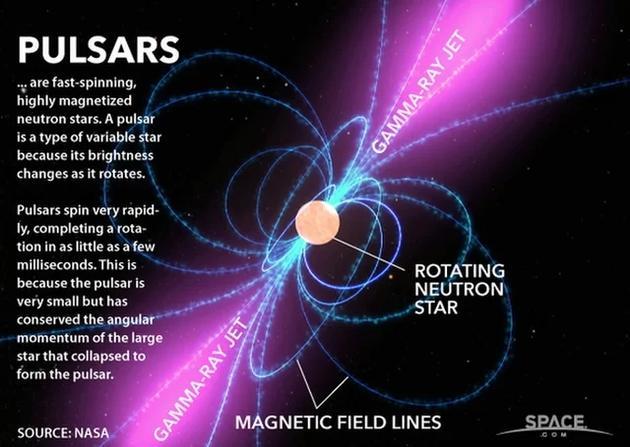 如图所示,脉冲星是快速旋转、较高磁化恒星。