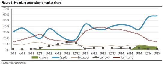 瑞銀:蘋果真的需要不差錢的中國人
