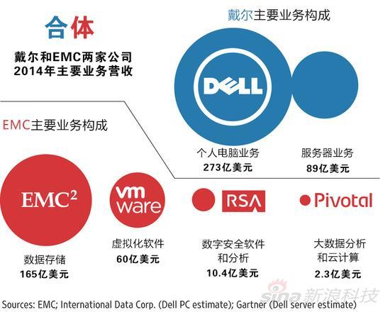 科技界最大併購案:戴爾670億美元收購EMC