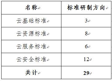 中國加強雲計算話語權:明確重點標準研製方向
