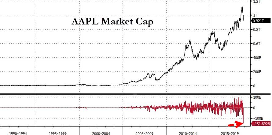 市值一週蒸發1500億美元后 蘋果股價逼近關鍵支撐位_財經頻道_新浪網-北美