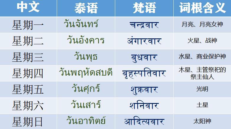星期,月份的泰語為何如此難記!弄清真相后大呼簡單_滬江泰語學習網