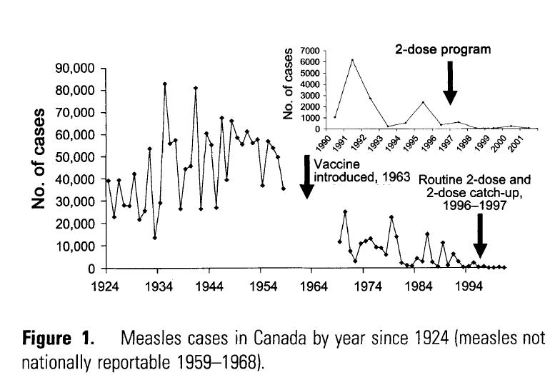 diagram of how vaccines work cobalt stereo wiring didn t save us a k don measles canada