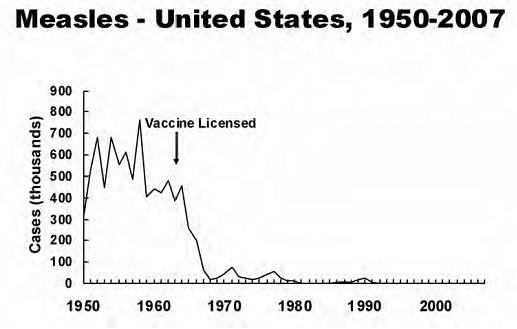 Image result for vaccine contraction graph