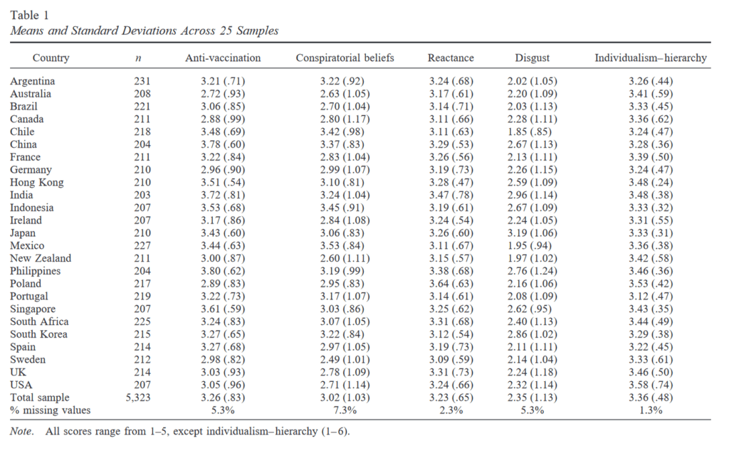 Anti-vaccine sentiment associated with belief in