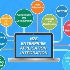 Application Integration Architecture Diagram Rcbo Consumer Unit Wiring Enterprise Our Approach