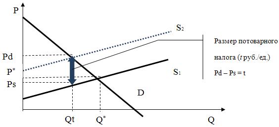 9.5 Регулирование рынка с помощью налогов и субсидий