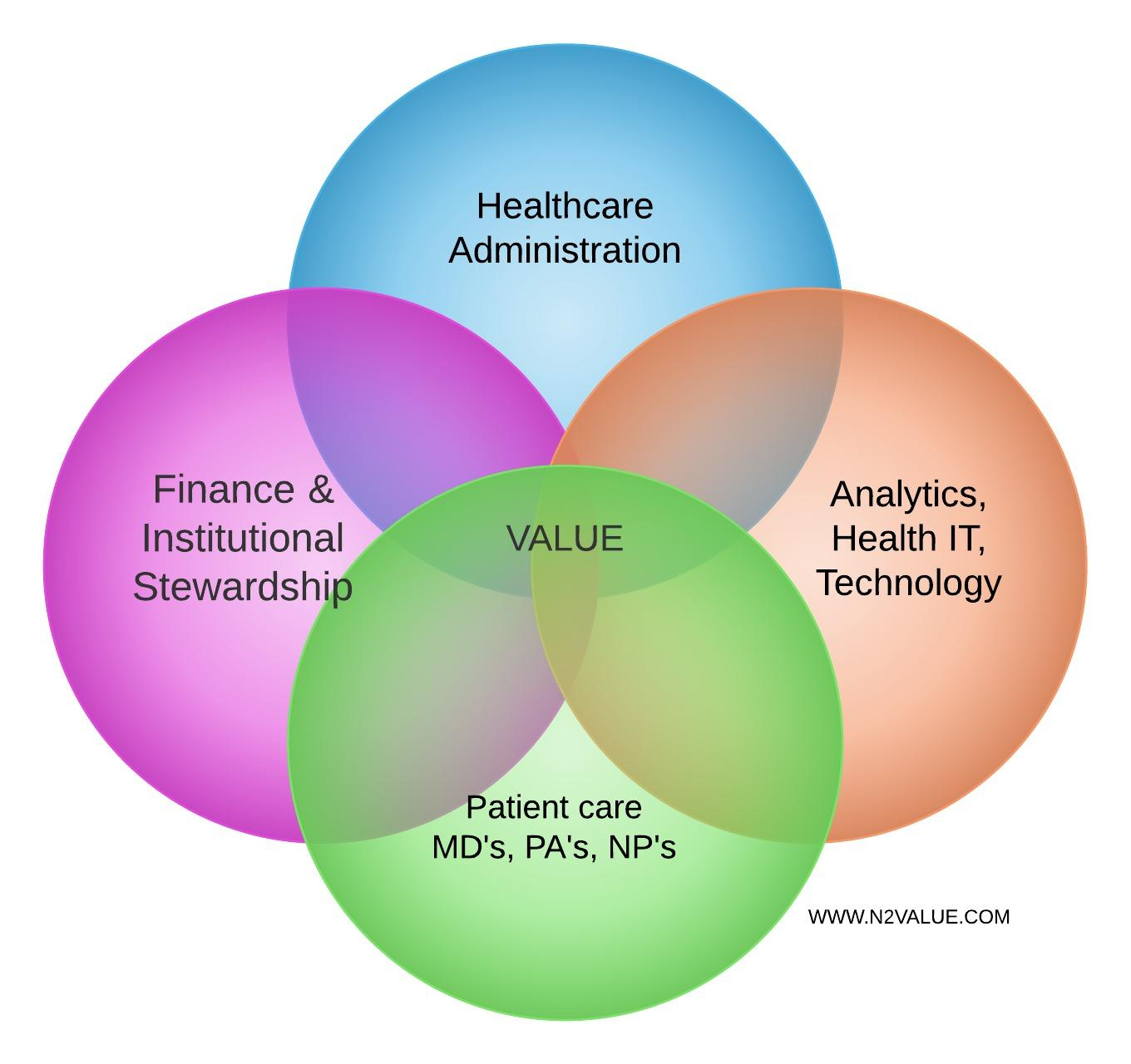 how to find the intersection in a venn diagram iphone headphone wiring about me volume value healthcare blog
